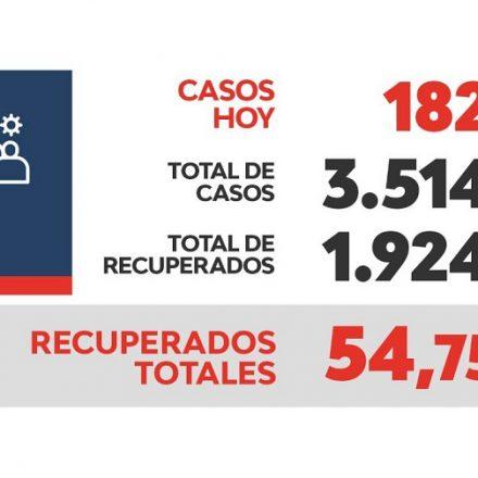 Reporte Provincial de casos de coronavirus del día miércoles 2 de septiembre